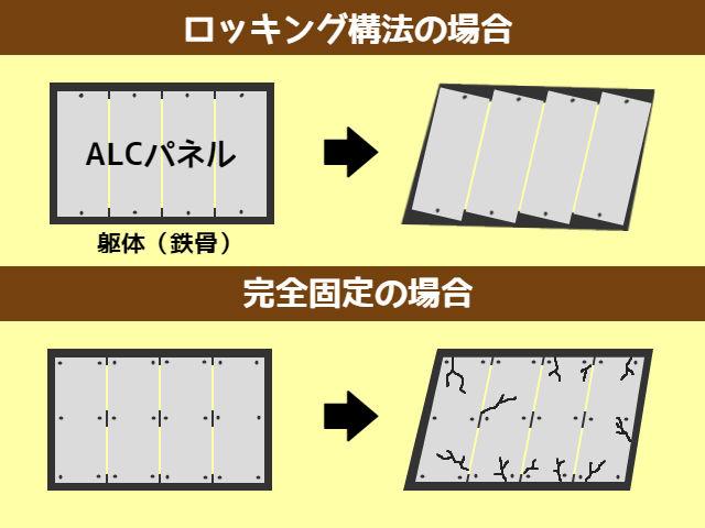 ALC取り付け構法