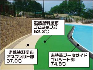 プールサイドの高温化の防止
