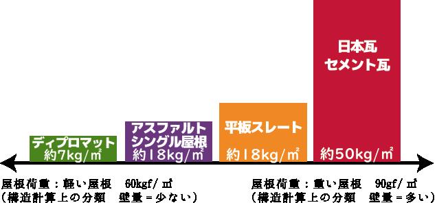 屋根の重量比較1