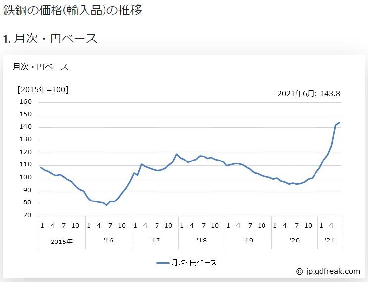 輸入鋼材価格
